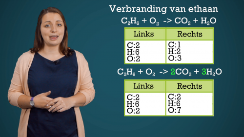 Video Verbrandingsreacties - Chemie 2de graad